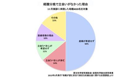 妊娠、出産にまつわるデータ集:第11回  立会い出産の割合