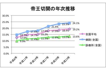 teiou_graph1