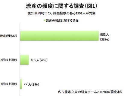mikihouse-ryuzan-graph-1