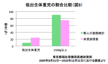 mikihouse_deta6_graph3