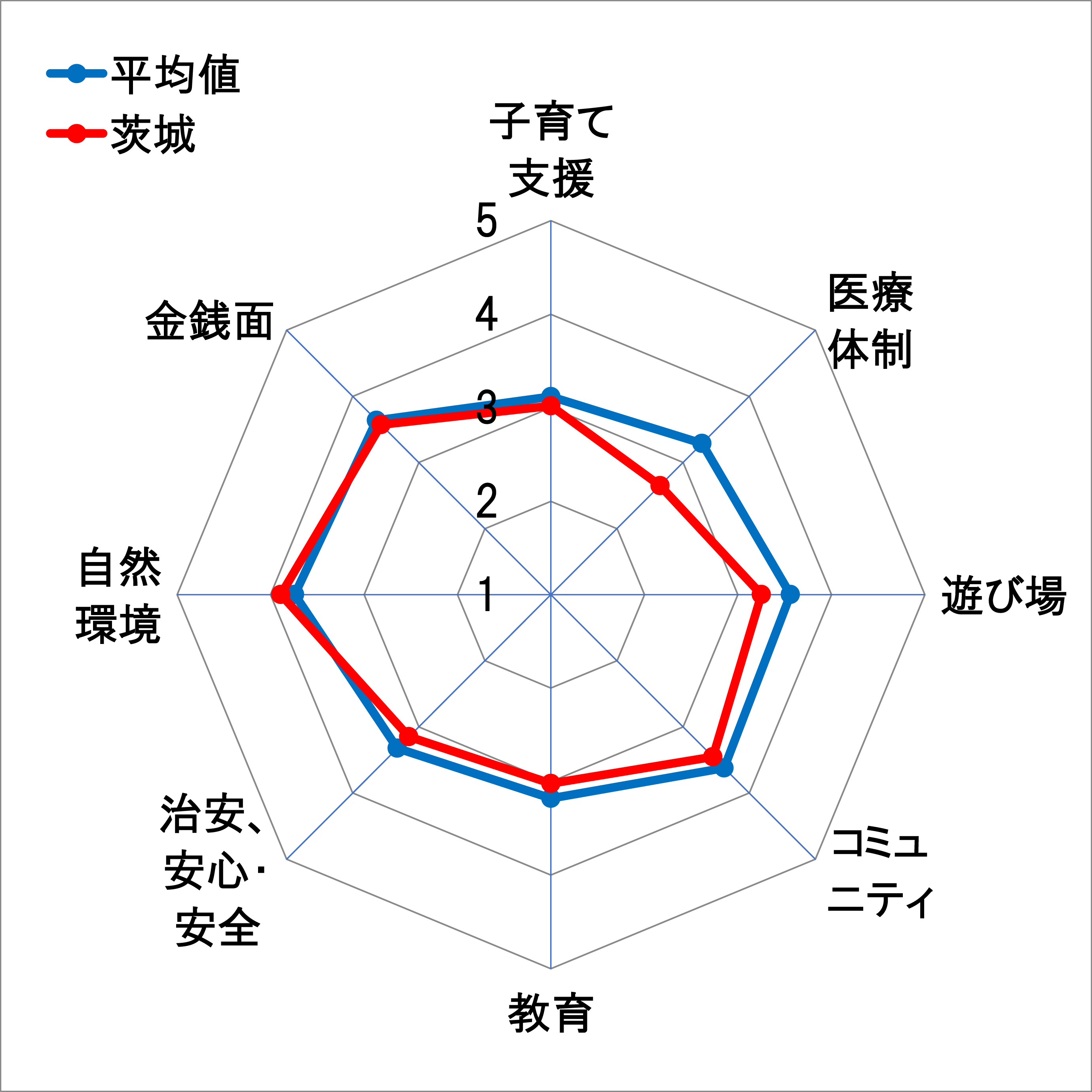 18茨城レーダーチャート