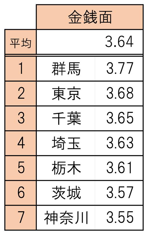 010ランキング表_金銭面