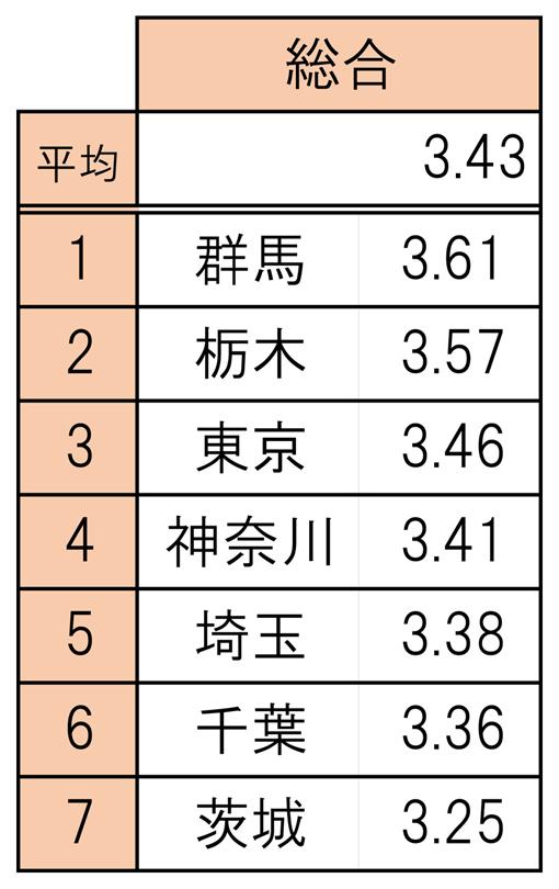 002ランキング表_総合_平均あり