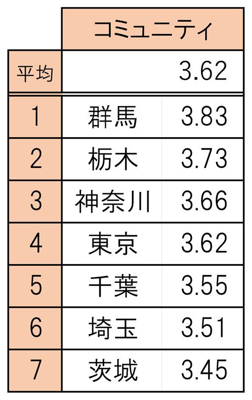 006ランキング表_コミュニティ