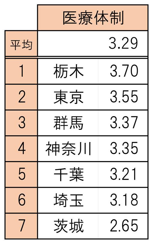 004ランキング表_医療体制