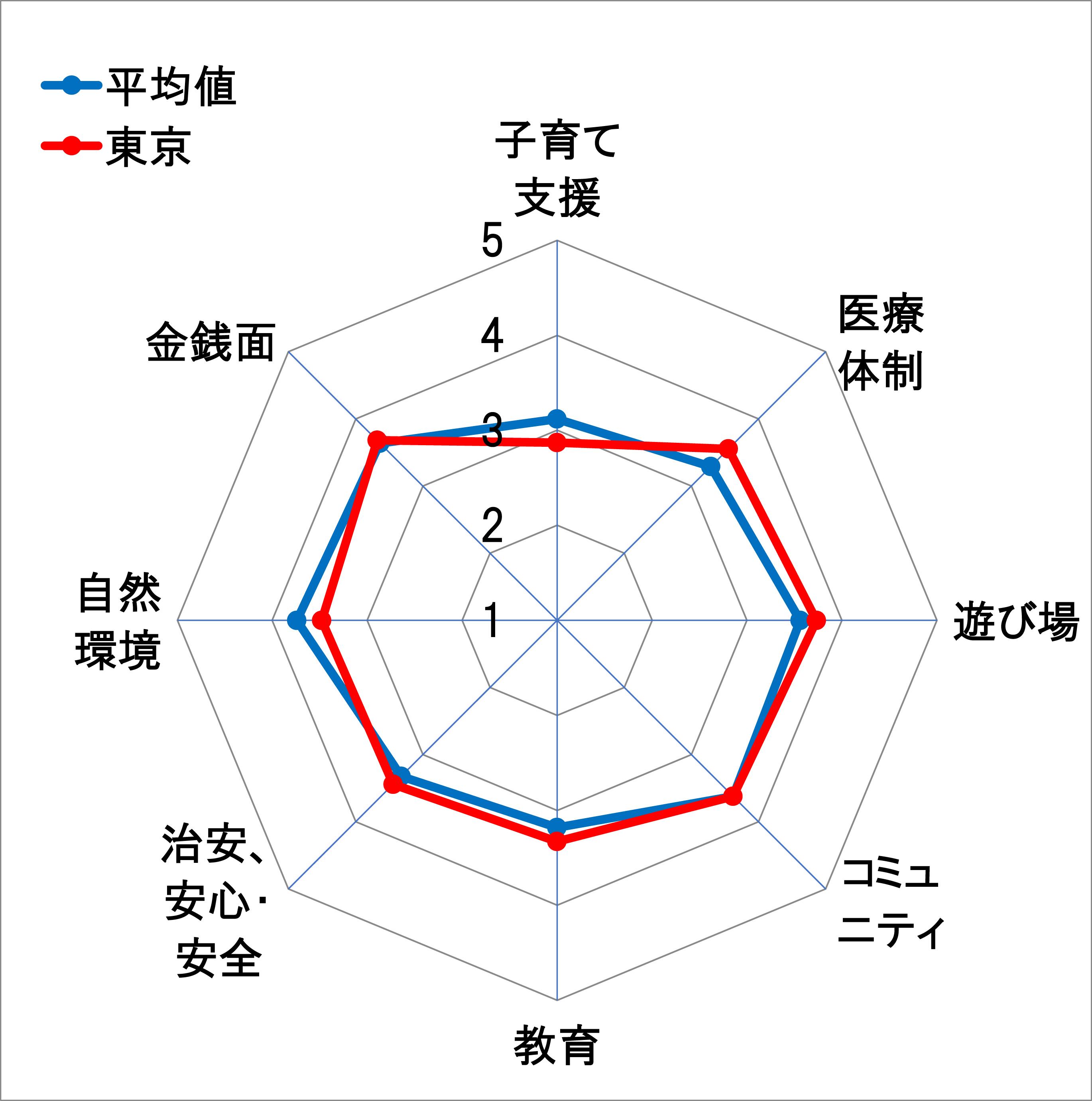 14東京レーダーチャート