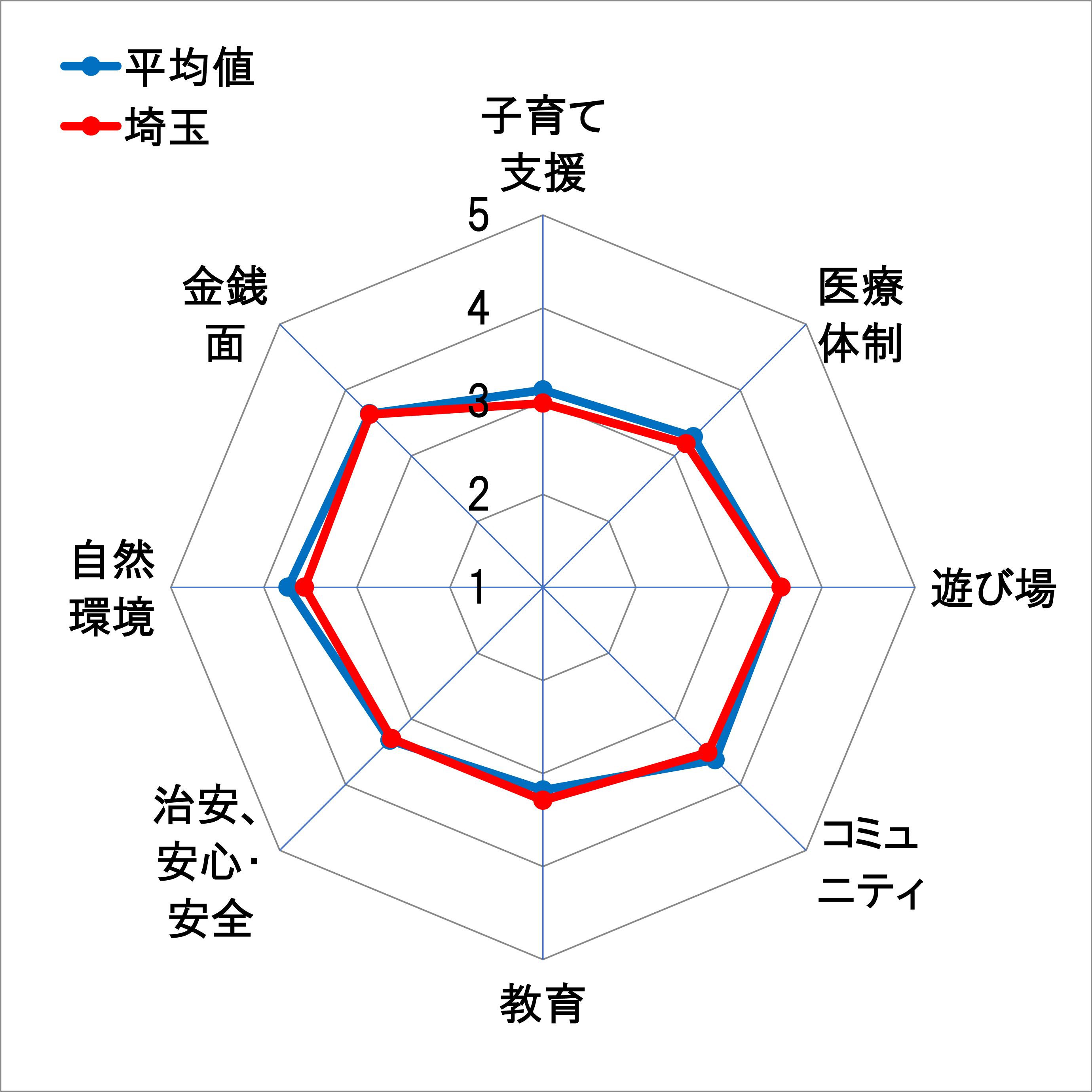 16埼玉レーダーチャート