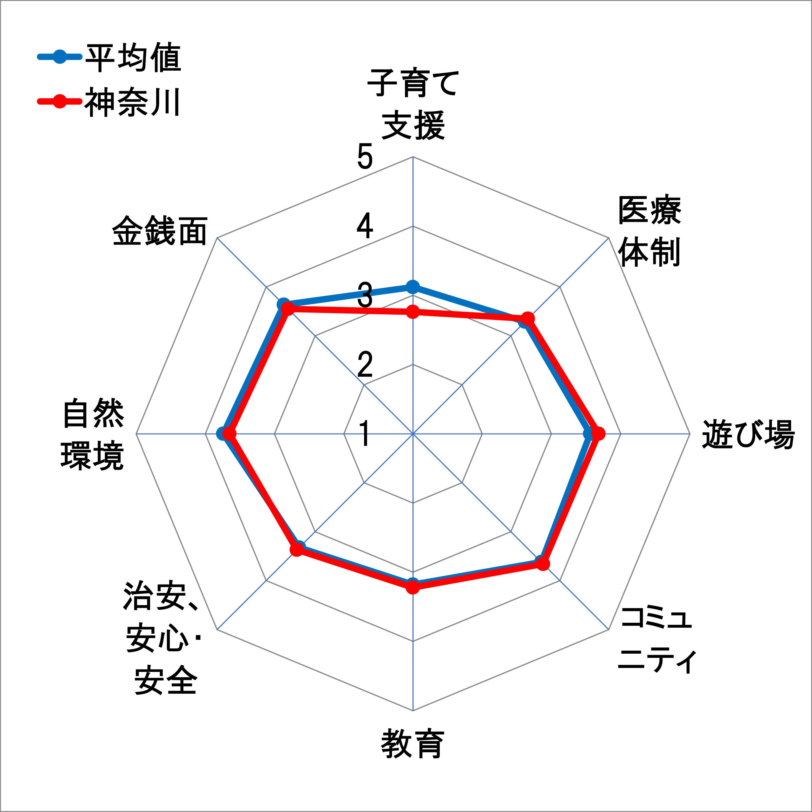 15神奈川レーダーチャート