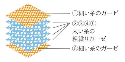 六重織ガーゼ
