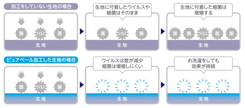 ミキハウスのピュアベール加工/ピュアベール加工による、生地表面の抗菌・抗ウイルス機能のしくみ(図解)