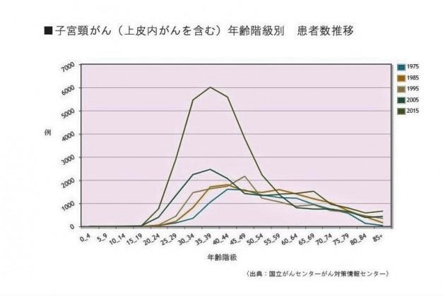 子宮頸がん(上皮内がんを含む)年齢階級別患者者推移