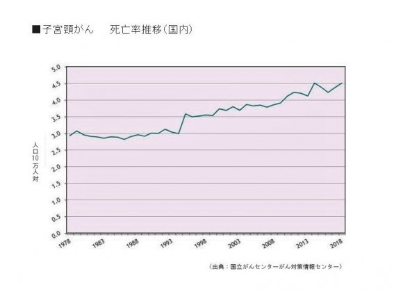子宮頸がん死亡率推移(国内)