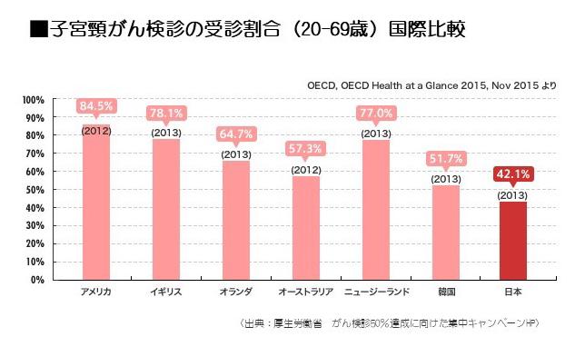子宮頚がん検診の受診割合 国際比較