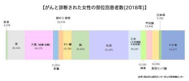 がんと診断された女性の部位別患者数(2018年)